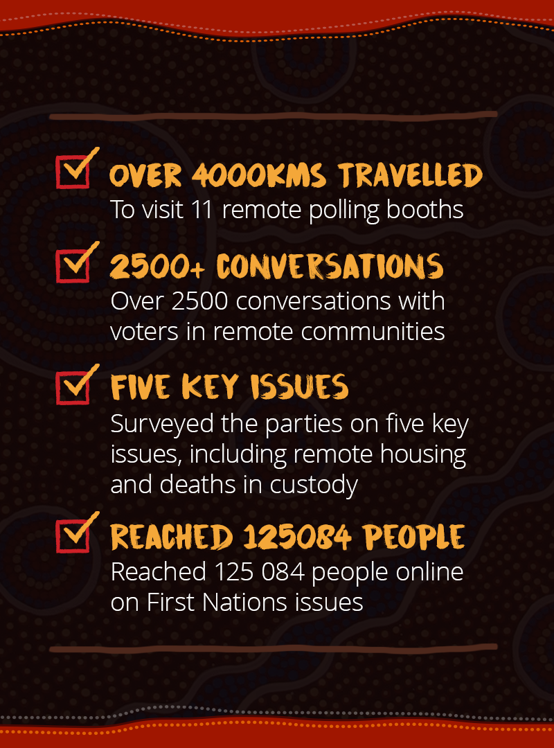 A list of checked boxes outlining the extent of our campaign highlights in the Northern Territory in red, black, and yellow including travelling 4000 kilometres, 2500 conversations with voters, our scorecards, and our online reach.
