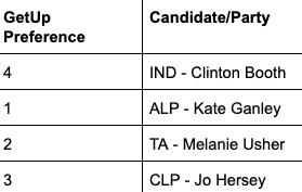 katherine voting